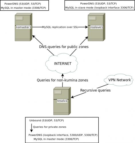 Kumina DNS Infrastructure