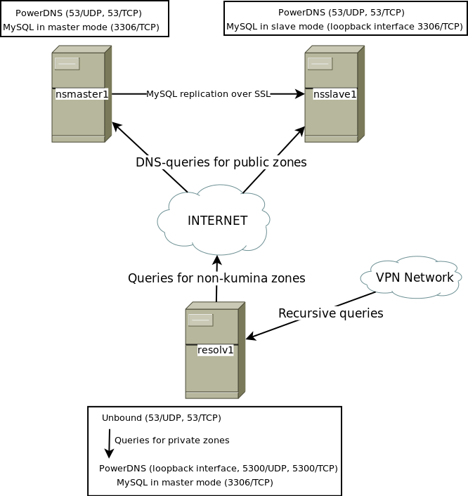 On Our New DNS Infrastructure (and DNSSEC) « Kumina